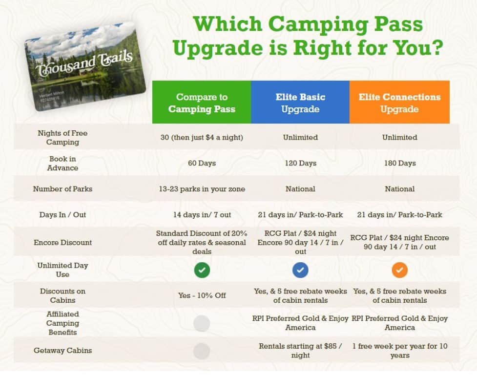 thousand trails camping membership levels